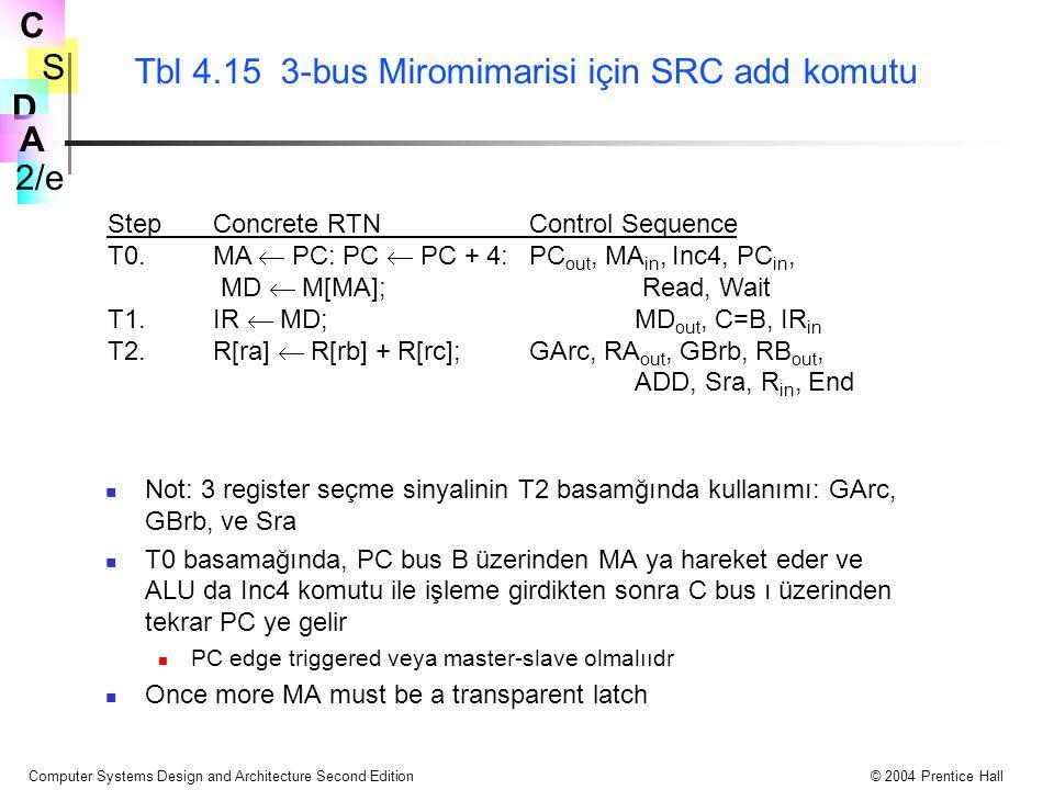Tbl 4.15 3-bus Miromimarisi için SRC add komutu
