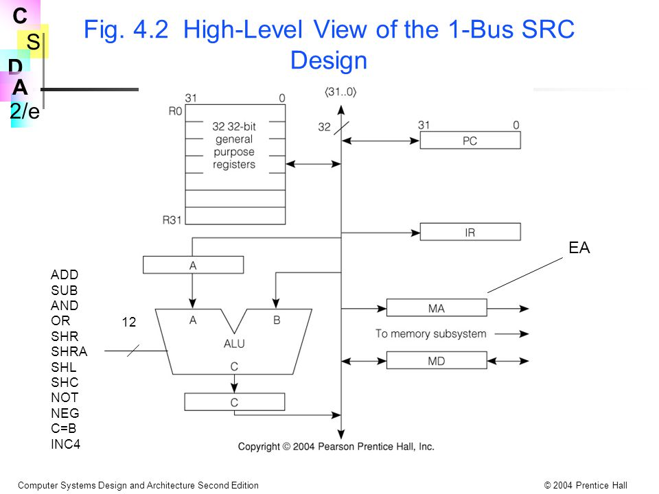 Fig. 4.2 High-Level View of the 1-Bus SRC Design
