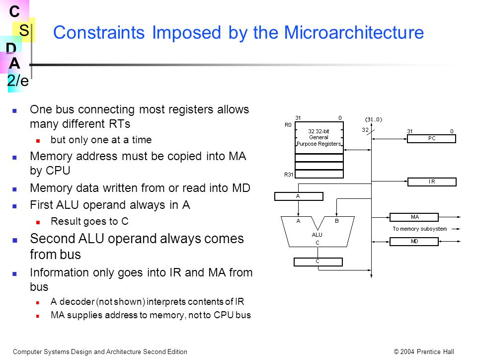 Constraints Imposed by the Microarchitecture