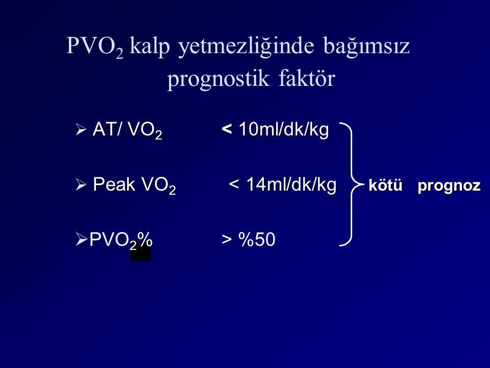 PVO2 kalp yetmezliğinde bağımsız prognostik faktör