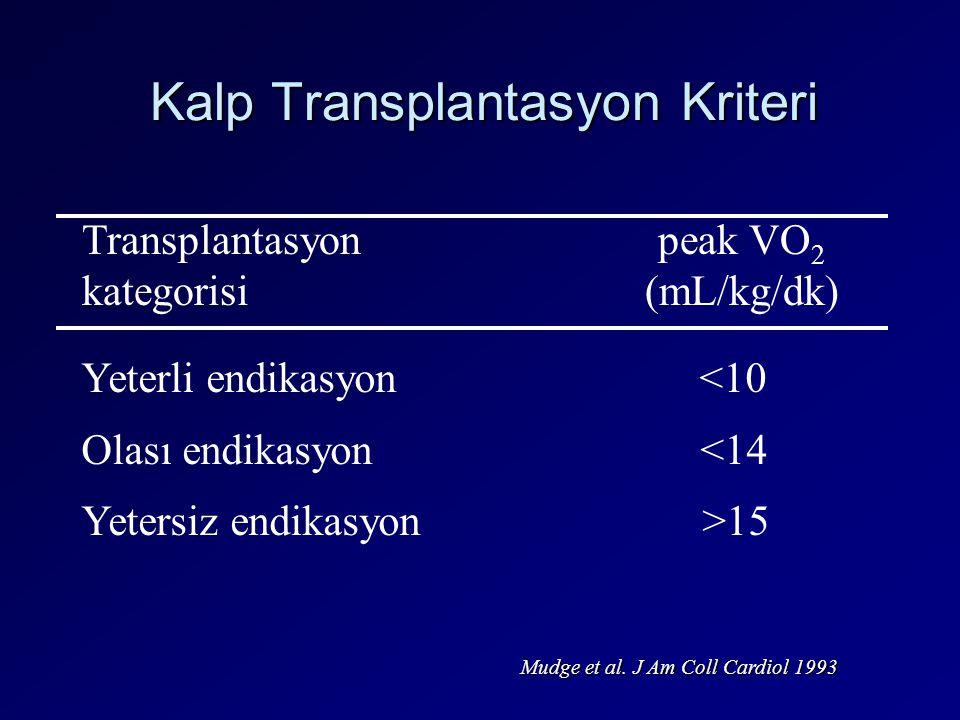 Kalp Transplantasyon Kriteri