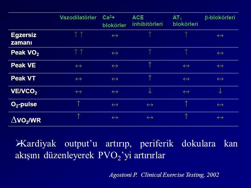 Vazodilatörler Ca2+ blokörler. ACE inhibitörleri. AT1 blokörleri. b-blokörleri. Egzersiz zamanı.