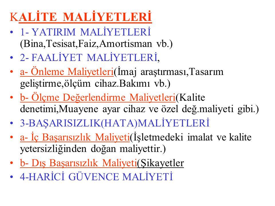 KALİTE MALİYETLERİ 1- YATIRIM MALİYETLERİ (Bina,Tesisat,Faiz,Amortisman vb.) 2- FAALİYET MALİYETLERİ,
