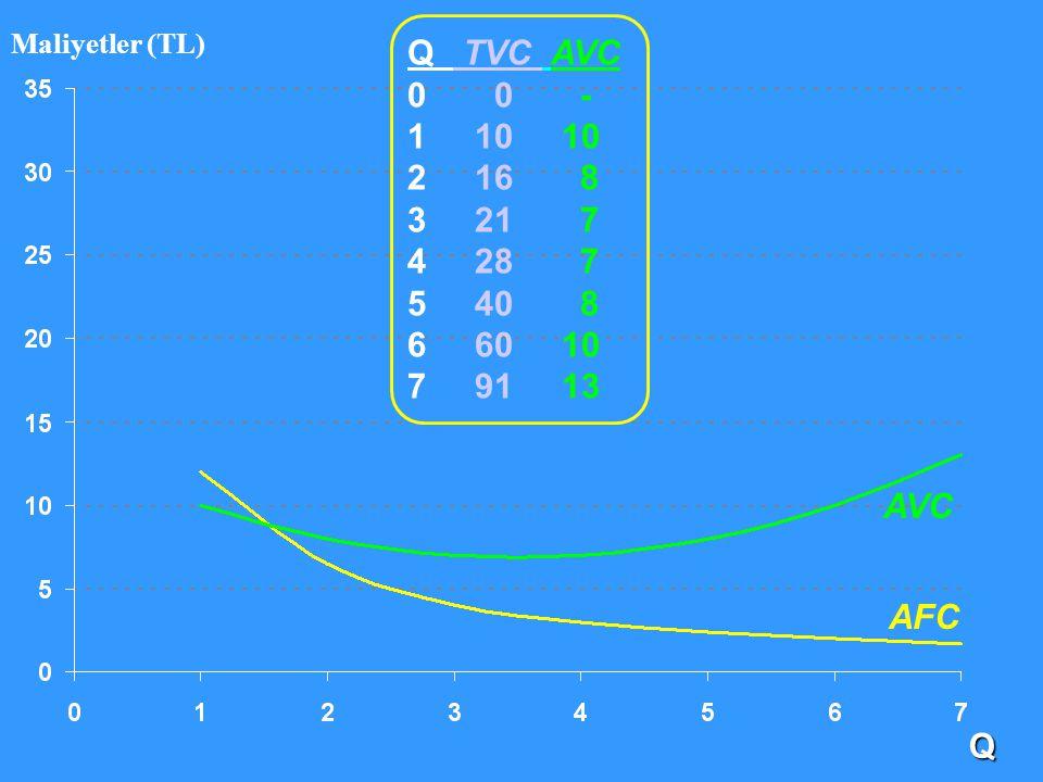 Maliyetler (TL) Q TVC AVC. 0 0 - 1 10 10. 2 16 8. 3 21 7.