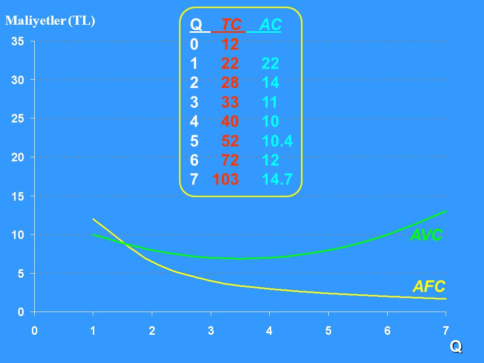 Maliyetler (TL) Q TC AC. 0 12. 1 22 22. 2 28 14. 3 33 11. 4 40 10.