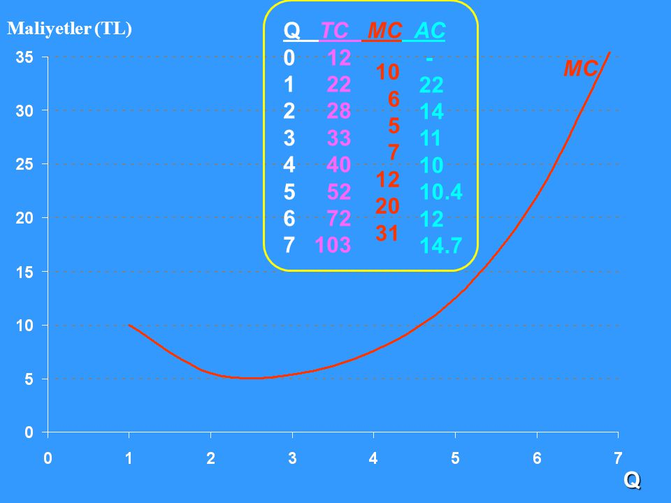 Maliyetler (TL) Q TC MC AC. 0 12. 1 22. 2 28. 3 33. 4 40. 5 52. 6 72.