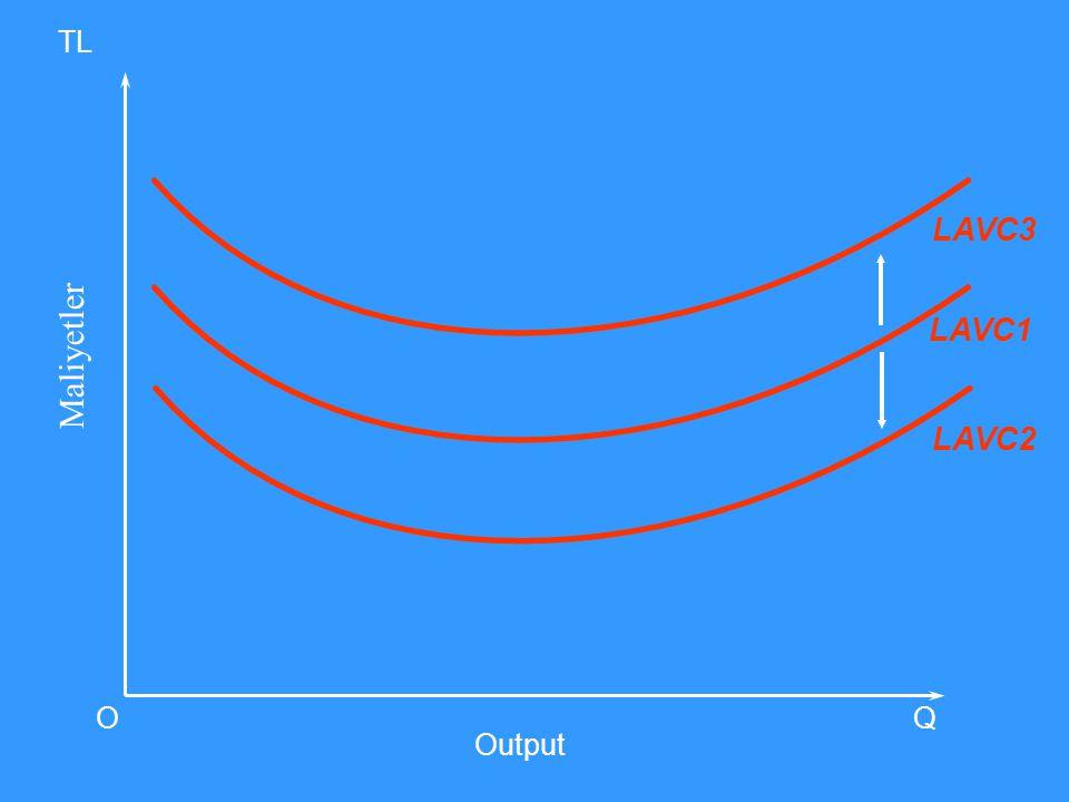 TL LAVC3 LAVC1 Maliyetler LAVC2 O Q Output