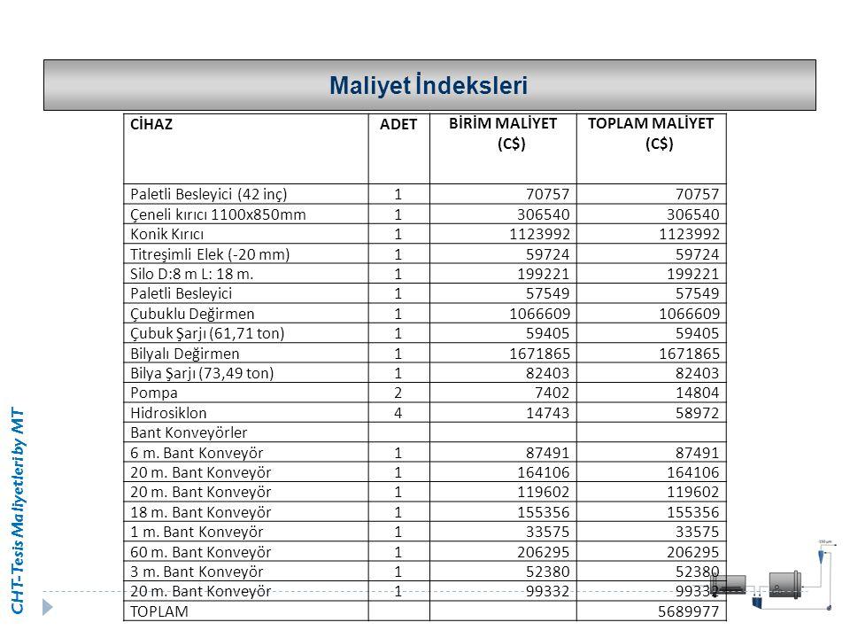 Maliyet İndeksleri CİHAZ ADET BİRİM MALİYET (C$) TOPLAM MALİYET (C$)