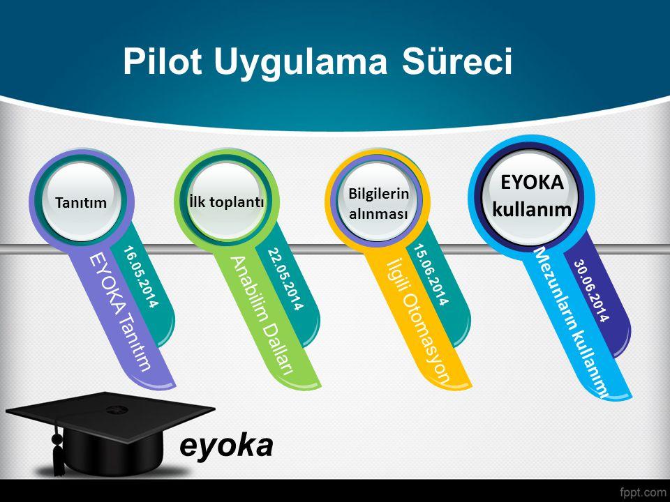 Pilot Uygulama Süreci EYOKA kullanım EYOKA Tanıtım Anabilim Dalları