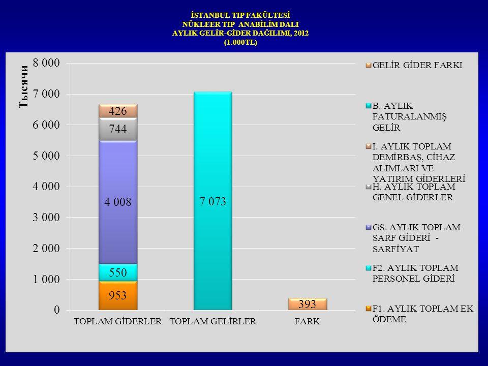 İSTANBUL TIP FAKÜLTESİ NÜKLEER TIP ANABİLİM DALI AYLIK GELİR-GİDER DAĞILIMI, 2012 (1.000TL)