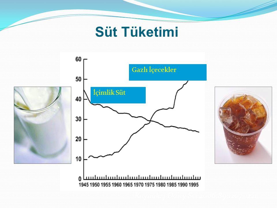 Süt Tüketimi Kaynak: J Dairy Sci.2006;89:1207-1221 Gazlı İçecekler