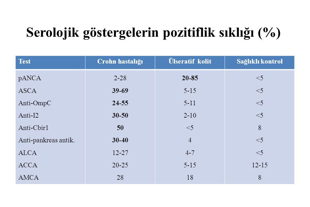 Serolojik göstergelerin pozitiflik sıklığı (%)