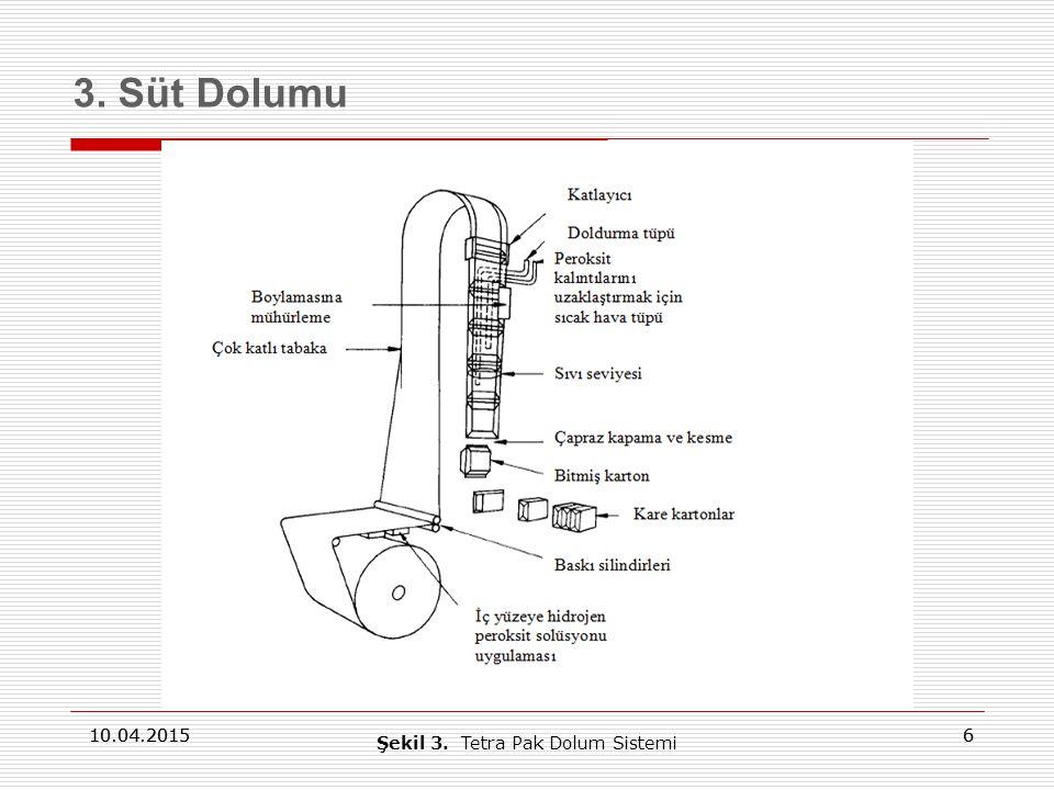 Şekil 3. Tetra Pak Dolum Sistemi