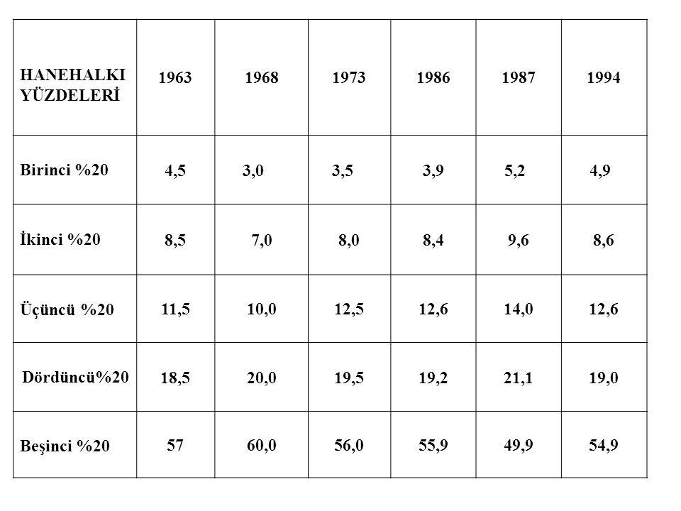 HANEHALKI YÜZDELERİ. 1963. 1968. 1973. 1986. 1987. 1994. Birinci %20. 4,5. 3,0. 3,5. 3,9.