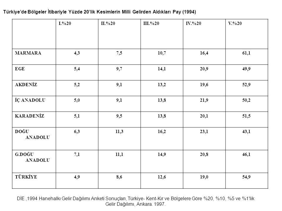 Türkiye'de Bölgeler İtibariyle Yüzde 20'lik Kesimlerin Milli Gelirden Aldıkları Pay (1994)