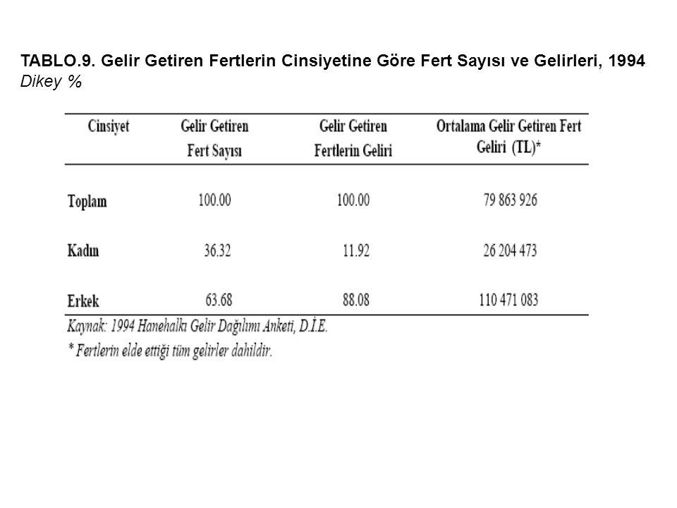 TABLO.9. Gelir Getiren Fertlerin Cinsiyetine Göre Fert Sayısı ve Gelirleri, 1994 Dikey %