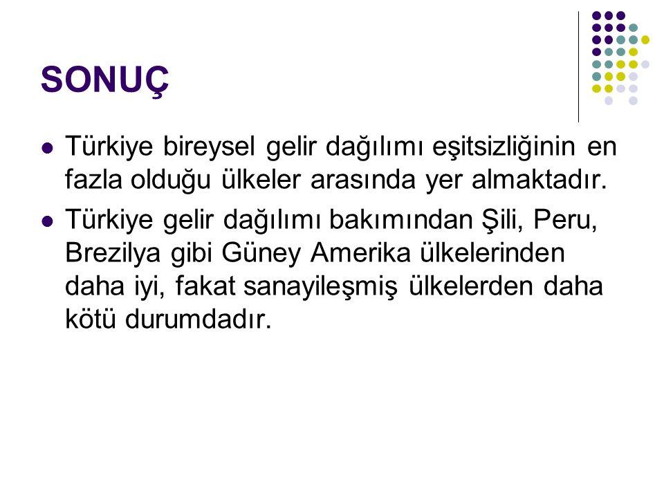 SONUÇ Türkiye bireysel gelir dağılımı eşitsizliğinin en fazla olduğu ülkeler arasında yer almaktadır.