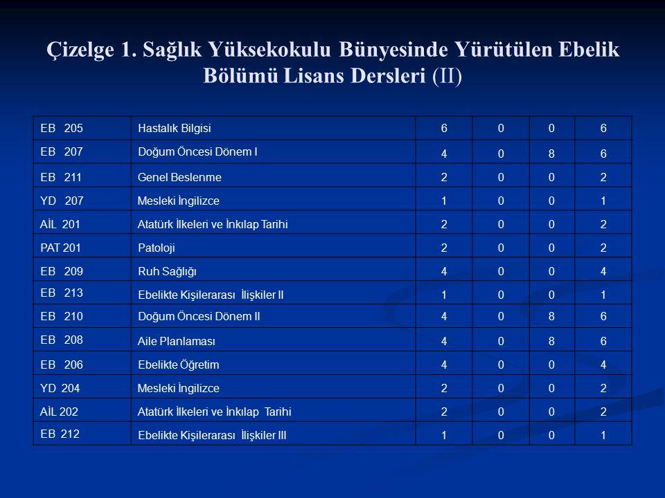 Çizelge 1. Sağlık Yüksekokulu Bünyesinde Yürütülen Ebelik Bölümü Lisans Dersleri (II)
