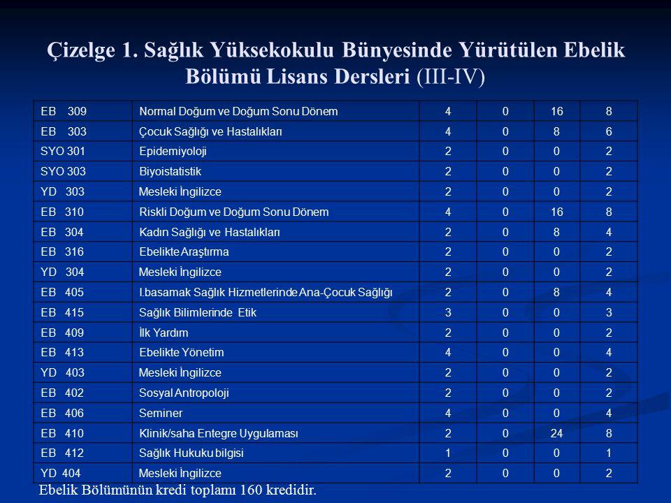 Çizelge 1. Sağlık Yüksekokulu Bünyesinde Yürütülen Ebelik Bölümü Lisans Dersleri (III-IV)