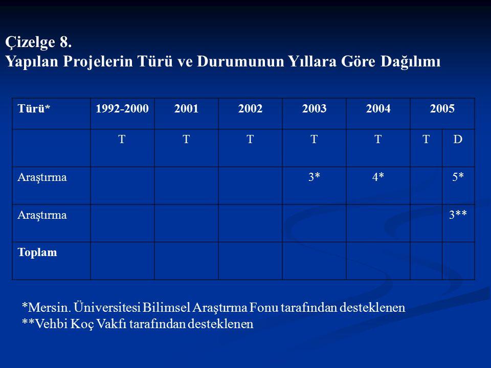 Yapılan Projelerin Türü ve Durumunun Yıllara Göre Dağılımı