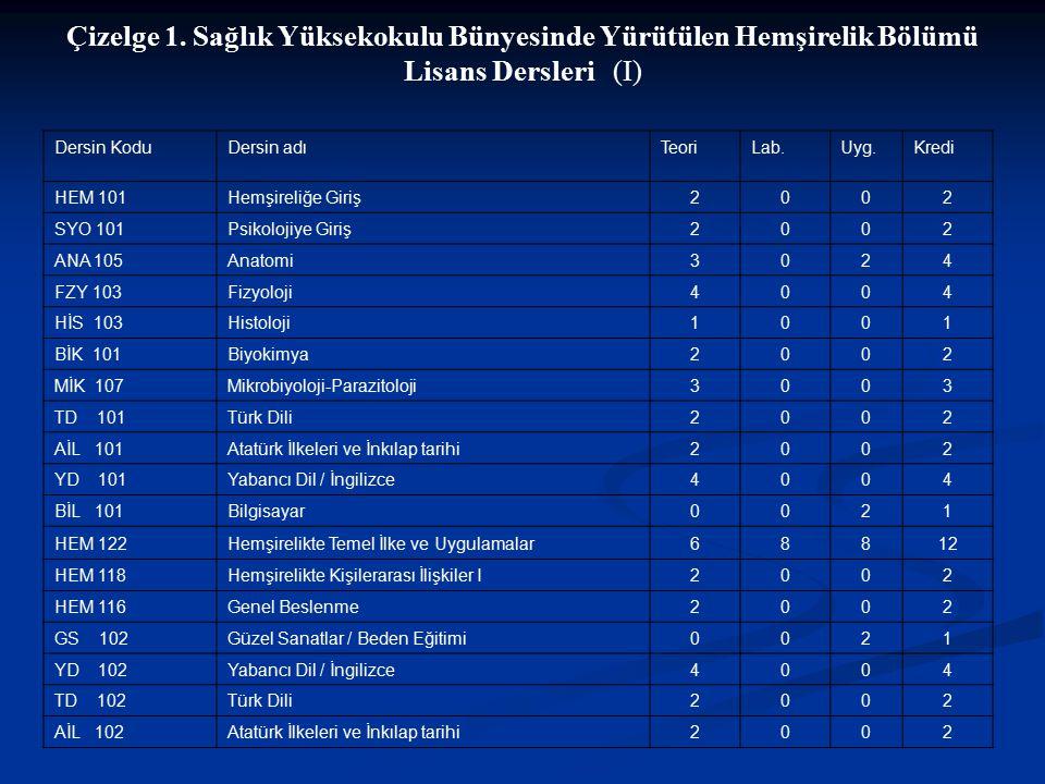 Çizelge 1. Sağlık Yüksekokulu Bünyesinde Yürütülen Hemşirelik Bölümü Lisans Dersleri (I)