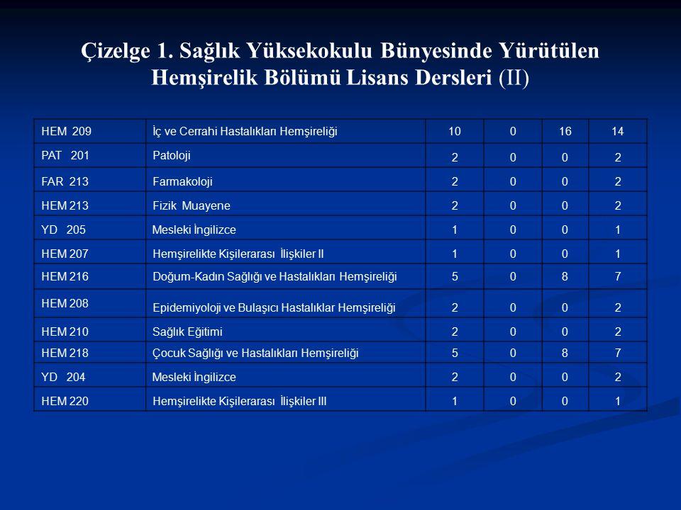 Çizelge 1. Sağlık Yüksekokulu Bünyesinde Yürütülen Hemşirelik Bölümü Lisans Dersleri (II)