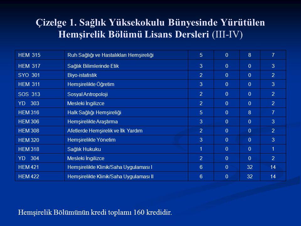 Çizelge 1. Sağlık Yüksekokulu Bünyesinde Yürütülen Hemşirelik Bölümü Lisans Dersleri (III-IV)