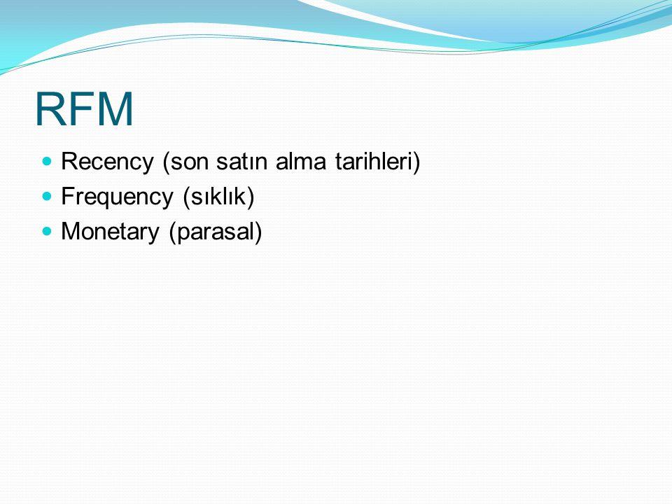 RFM Recency (son satın alma tarihleri) Frequency (sıklık)