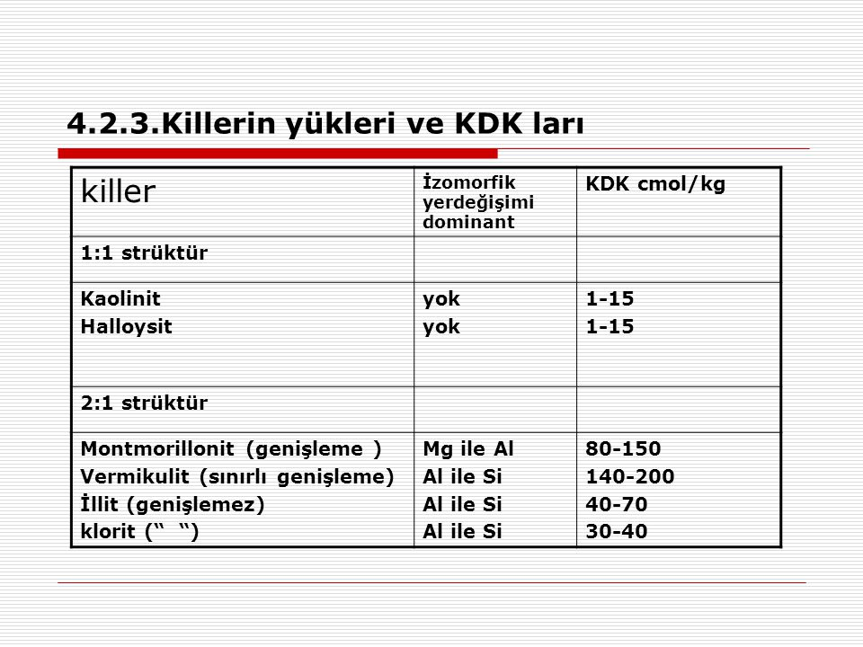 4.2.3.Killerin yükleri ve KDK ları