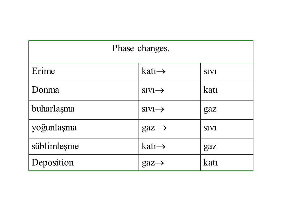 Phase changes. Erime. katı sıvı. Donma. sıvı katı. buharlaşma. gaz. yoğunlaşma. gaz  süblimleşme.