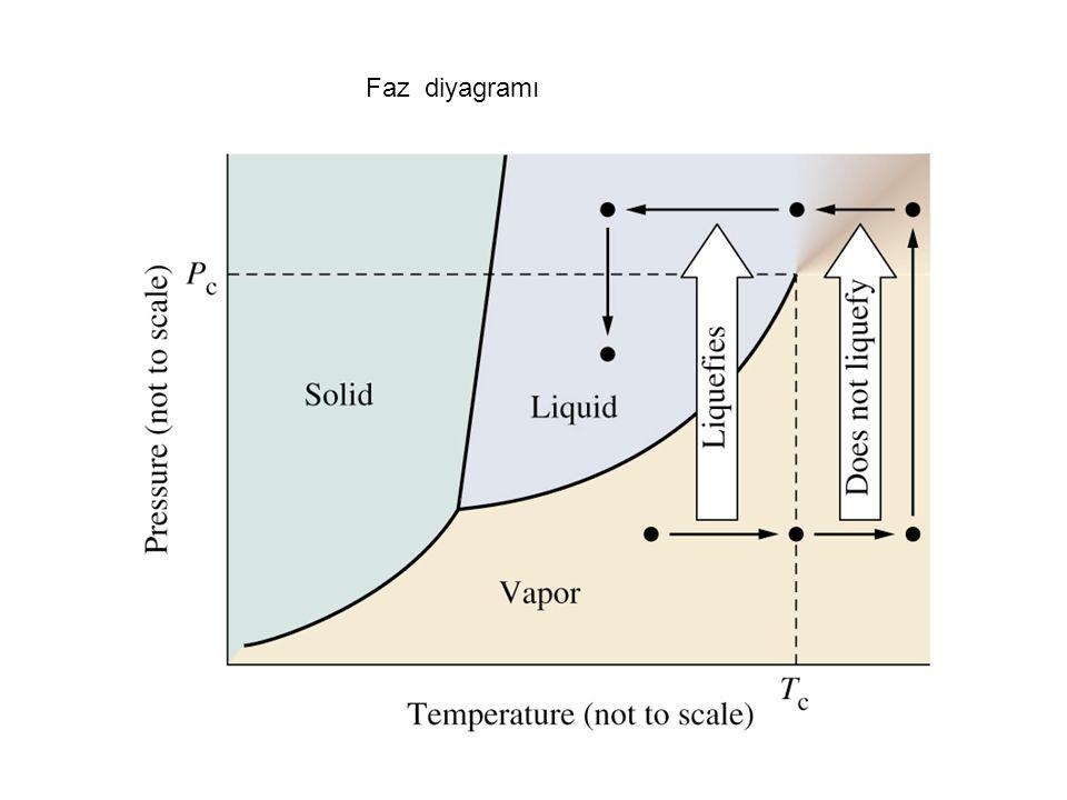 Faz diyagramı