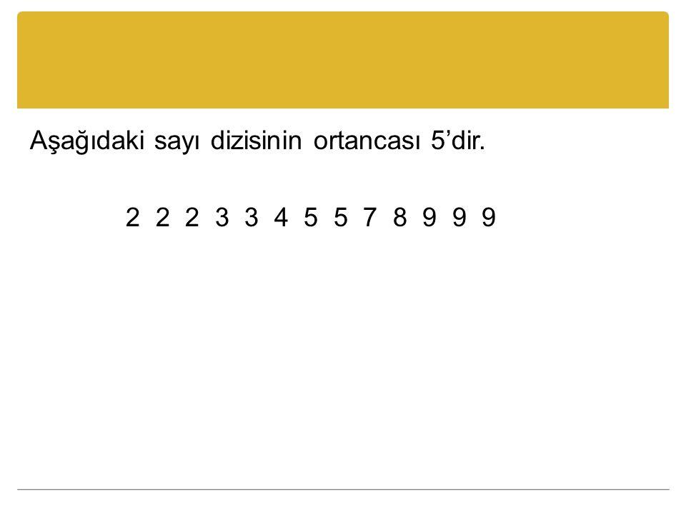 Aşağıdaki sayı dizisinin ortancası 5'dir. 2 2 2 3 3 4 5 5 7 8 9 9 9