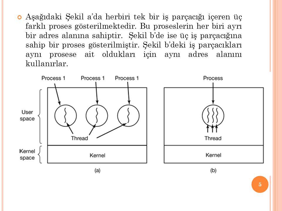 Aşağıdaki Şekil a'da herbiri tek bir iş parçacığı içeren üç farklı proses gösterilmektedir.