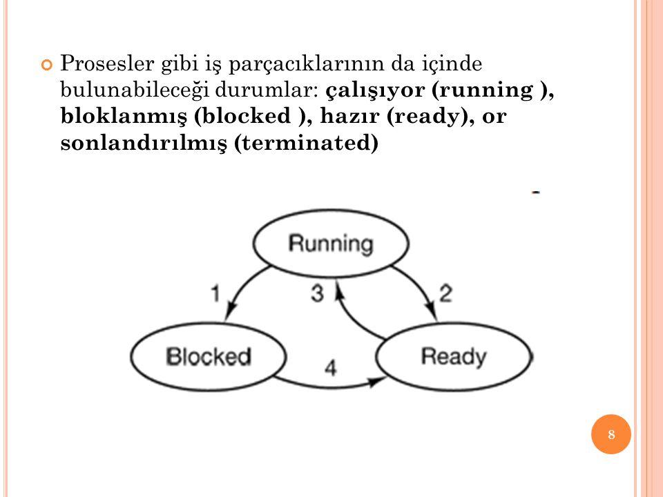 Prosesler gibi iş parçacıklarının da içinde bulunabileceği durumlar: çalışıyor (running ), bloklanmış (blocked ), hazır (ready), or sonlandırılmış (terminated)
