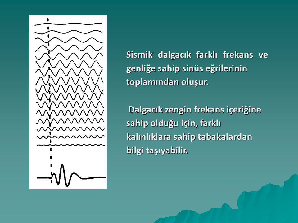 Sismik dalgacık farklı frekans ve genliğe sahip sinüs eğrilerinin