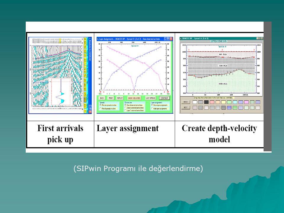 (SIPwin Programı ile değerlendirme)