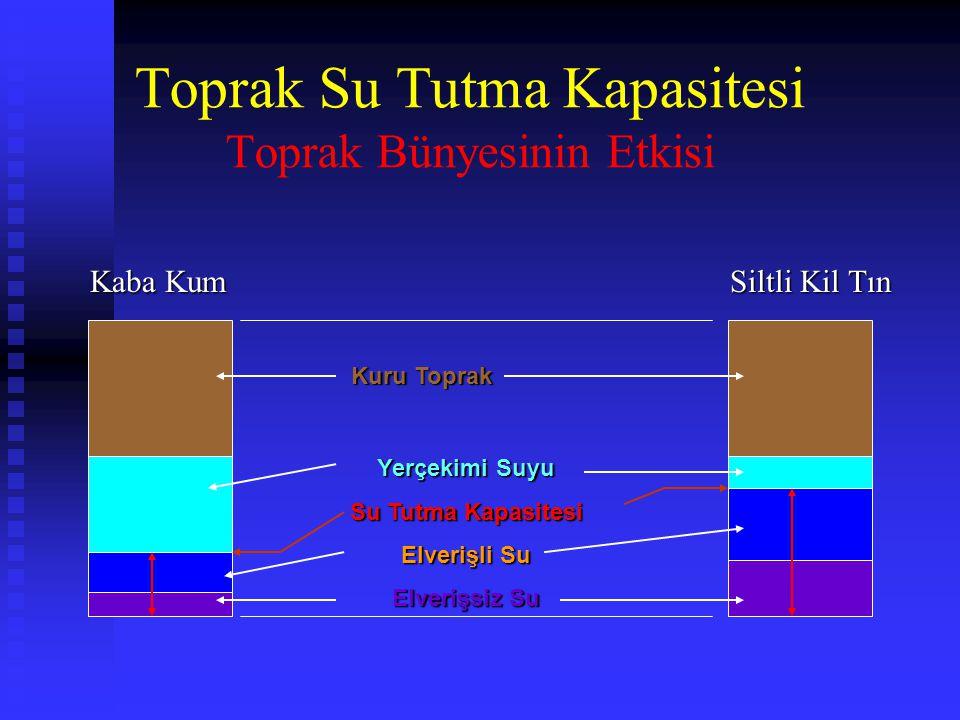 Toprak Su Tutma Kapasitesi Toprak Bünyesinin Etkisi