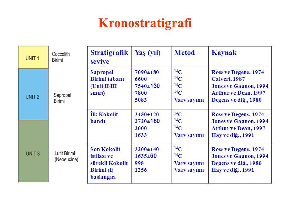 Kronostratigrafi Stratigrafik seviye Yaş (yıl) Metod Kaynak