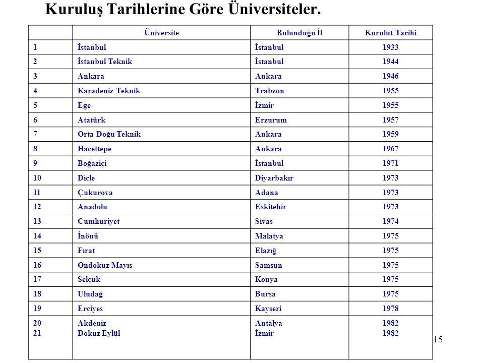 Kuruluş Tarihlerine Göre Üniversiteler.