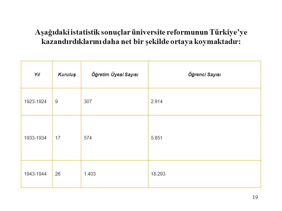 Aşağıdaki istatistik sonuçlar üniversite reformunun Türkiye'ye kazandırdıklarını daha net bir şekilde ortaya koymaktadır: