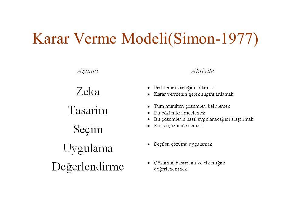 Karar Verme Modeli(Simon-1977)