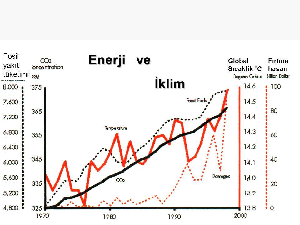 Fosil yakıt tüketimi Enerji ve İklim Global Sıcaklik °C Fırtına hasarı