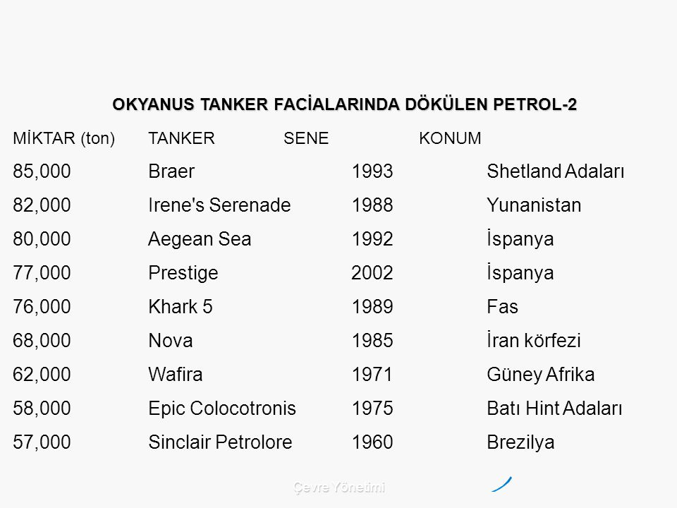 OKYANUS TANKER FACİALARINDA DÖKÜLEN PETROL-2