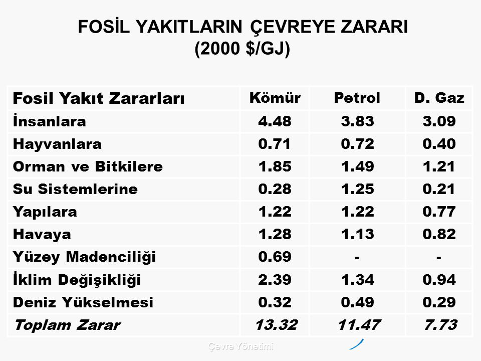 FOSİL YAKITLARIN ÇEVREYE ZARARI (2000 $/GJ)