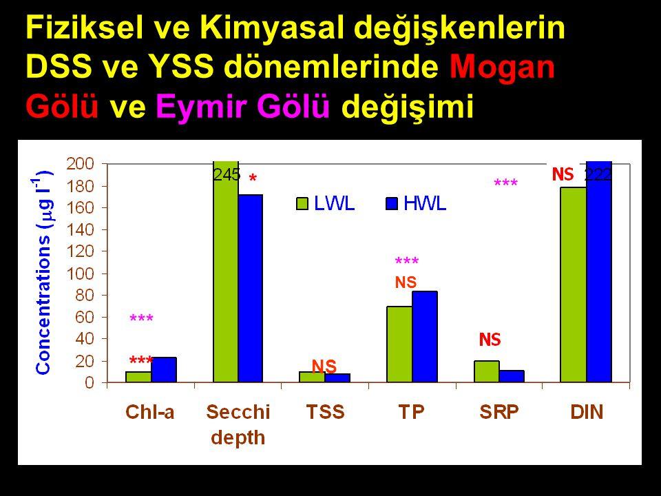 Fiziksel ve Kimyasal değişkenlerin DSS ve YSS dönemlerinde Mogan Gölü ve Eymir Gölü değişimi