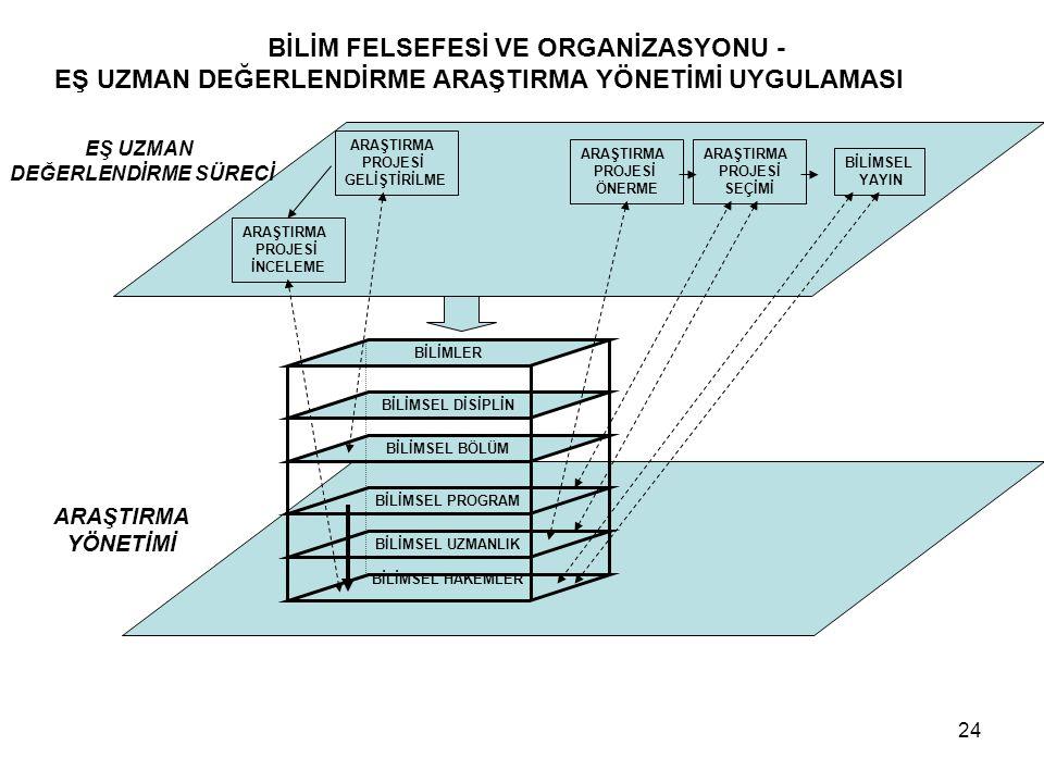 BİLİM FELSEFESİ VE ORGANİZASYONU -