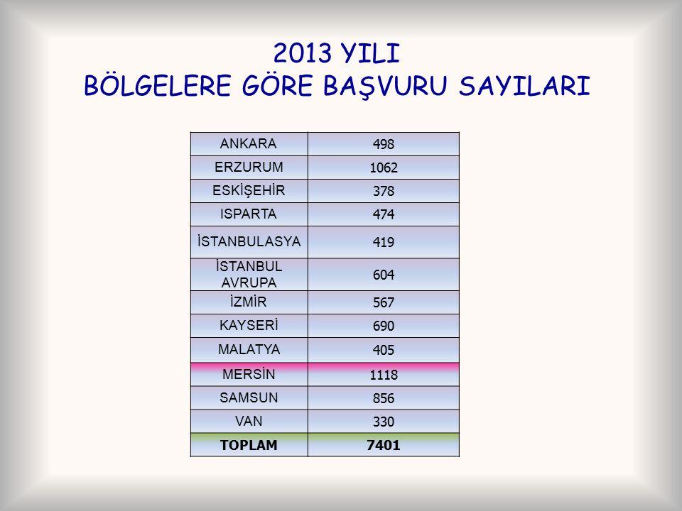 2013 YILI BÖLGELERE GÖRE BAŞVURU SAYILARI