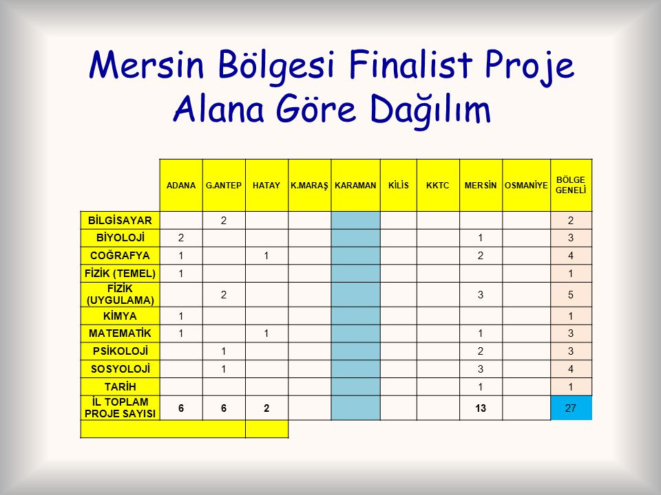 Mersin Bölgesi Finalist Proje Alana Göre Dağılım