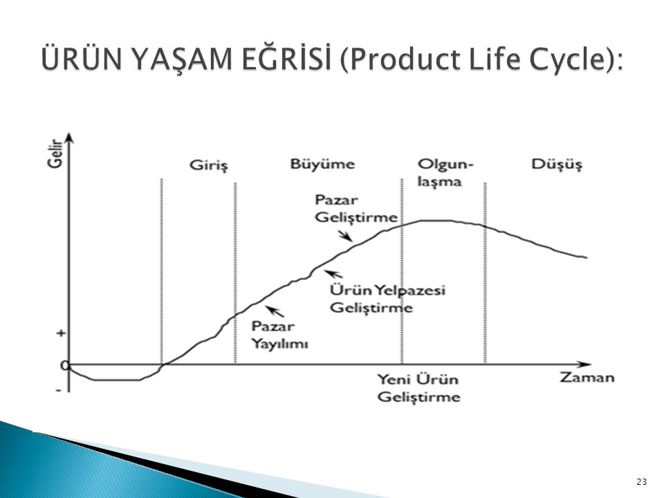ÜRÜN YAŞAM EĞRİSİ (Product Life Cycle):