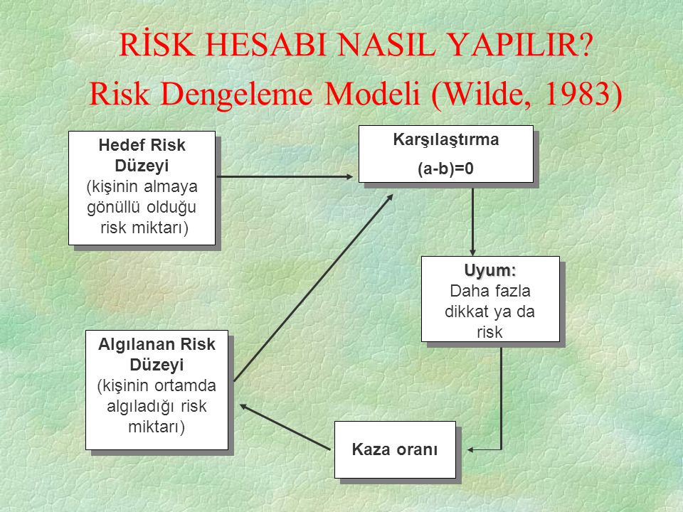 RİSK HESABI NASIL YAPILIR Risk Dengeleme Modeli (Wilde, 1983)